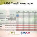 M&E Report Template