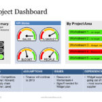 Project Status Report Dashboard Template