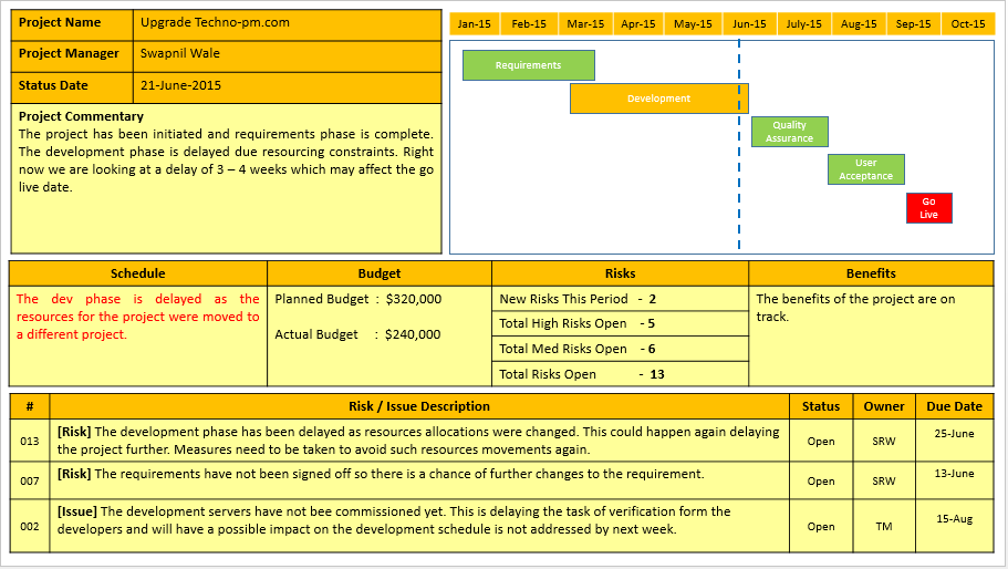 Project Weekly Status Report Template Ppt